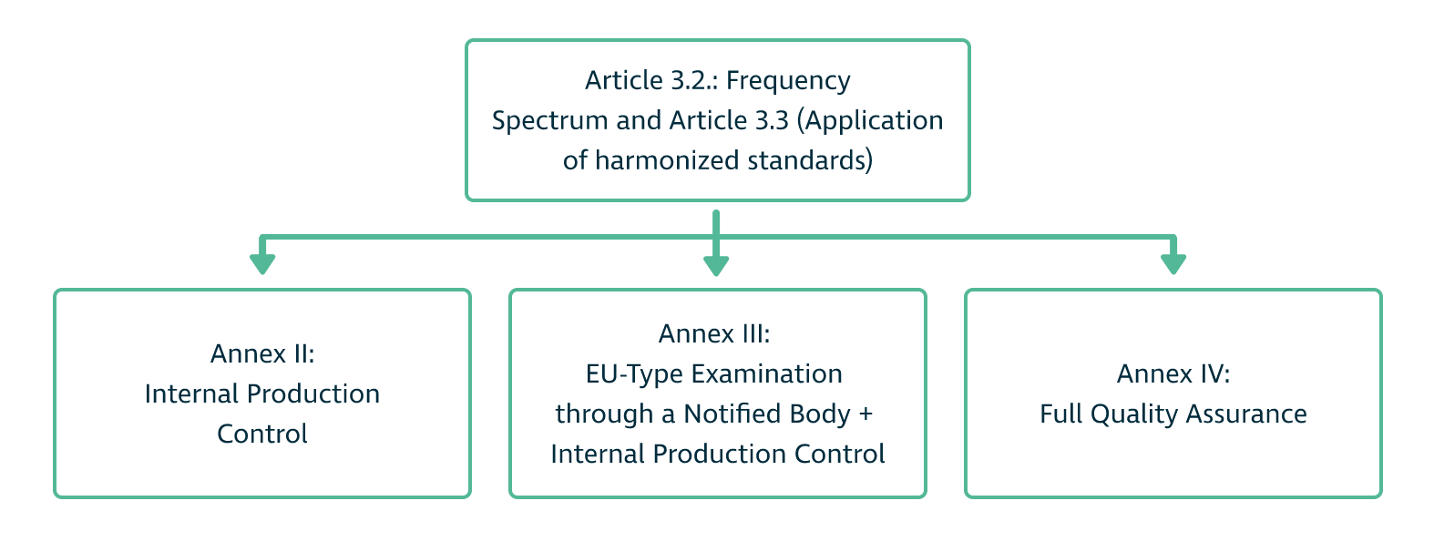 The CE Marking process (Diagram)
