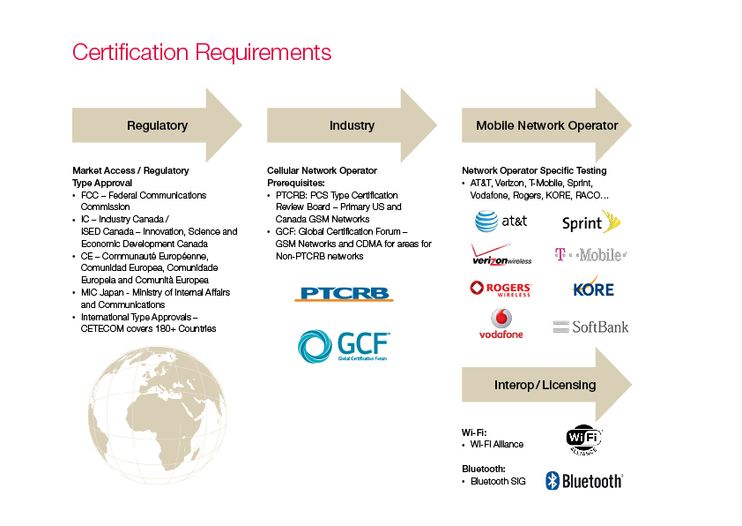 Graphic of the different Certification Requirements in terms of Regulatory-, Industry-, Mobile Network Operator- and Interop / Licensing Requirements