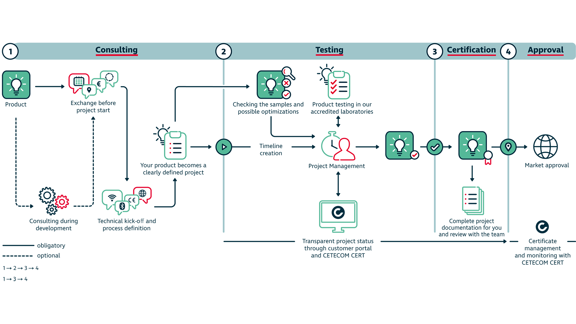 Process diagram of the possible workflows of a project when working with CETECOM